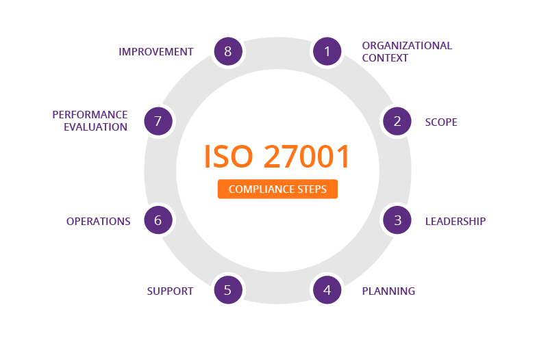 ISO 27001 Certification Standards and Audit Controls